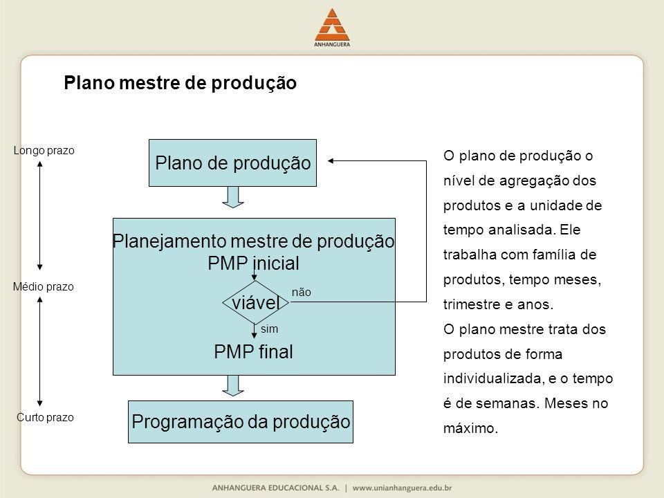 Plano de produção Planejamento mestre de produção PMP inicial PMP final viável Programação da produção sim não Longo prazo Médio prazo Curto prazo O plano de produção o nível de agregação dos produtos e a unidade de tempo analisada.