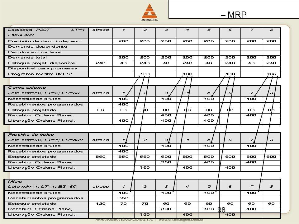 98 – MRP
