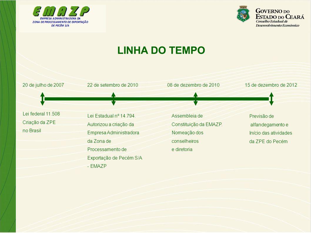 LINHA DO TEMPO 20 de julho de 200722 de setembro de 201008 de dezembro de 2010 Lei federal 11.508 Criação da ZPE no Brasil Lei Estadual nº 14.794. Aut