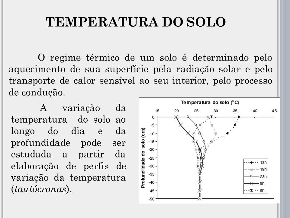 O regime térmico de um solo é determinado pelo aquecimento de sua superfície pela radiação solar e pelo transporte de calor sensível ao seu interior, pelo processo de condução.