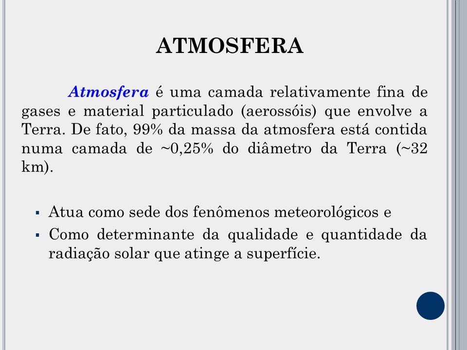 Atmosfera Vácuo Feixe de radiação Absorção - Fenômeno químico Dispersão- Fenômeno físico Sol Os processos mais importantes que afetam a propagação da REM pela atmosfera INTERAÇÃO RADIAÇÃO ELETROMAGNÉTICA X ATMOSFERA