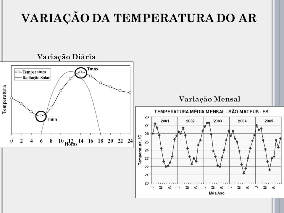 VARIAÇÃO DA TEMPERATURA DO AR Variação Diária Variação Mensal
