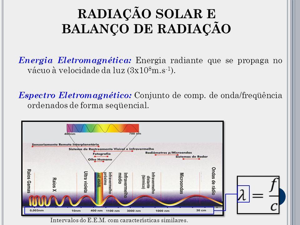 Energia Eletromagnética: Energia radiante que se propaga no vácuo à velocidade da luz (3x10 8 m.s -1 ).