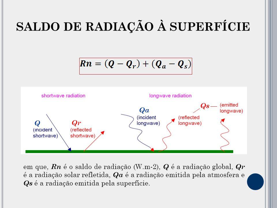 SALDO DE RADIAÇÃO À SUPERFÍCIE em que, Rn é o saldo de radiação (W.m-2), Q é a radiação global, Qr é a radiação solar refletida, Qa é a radiação emitida pela atmosfera e Qs é a radiação emitida pela superfície.