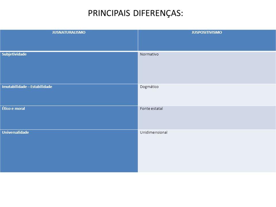 JUSNATURALISMOJUSPOSITIVISMO SubjetividadeNormativo Imutabilidade – EstabilidadeDogmático Ético e moralFonte estatal UniversalidadeUnidimensional PRIN