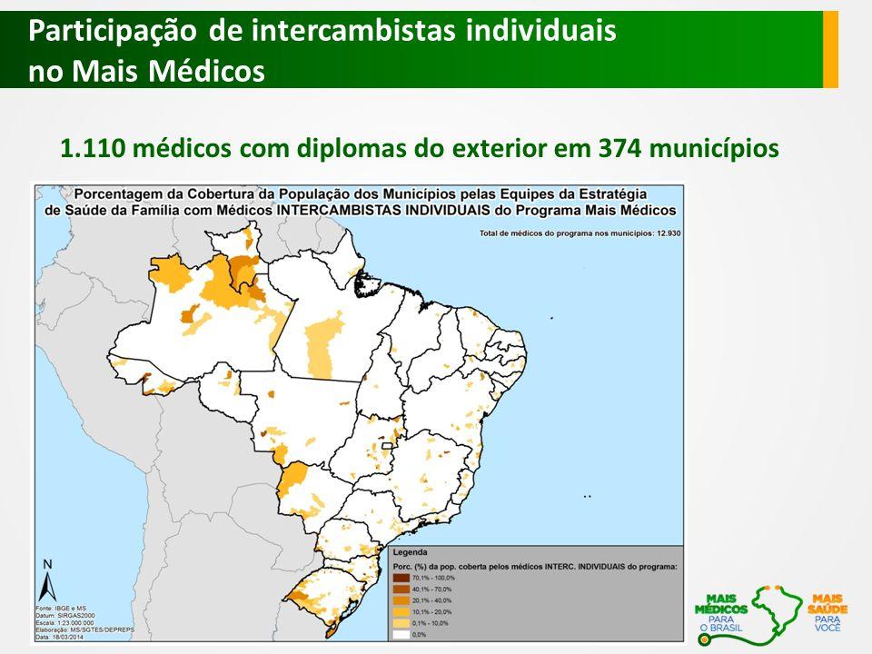 1.110 médicos com diplomas do exterior em 374 municípios Participação de intercambistas individuais no Mais Médicos