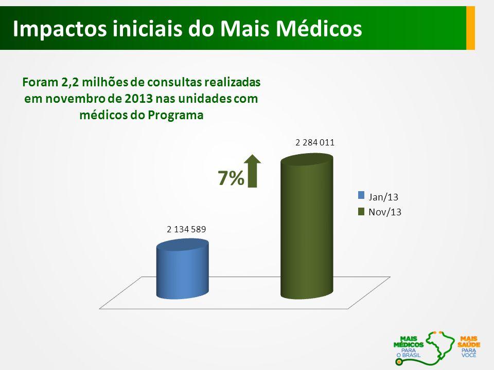 Impactos iniciais do Mais Médicos Jan/13 Nov/13 Foram 2,2 milhões de consultas realizadas em novembro de 2013 nas unidades com médicos do Programa 7%