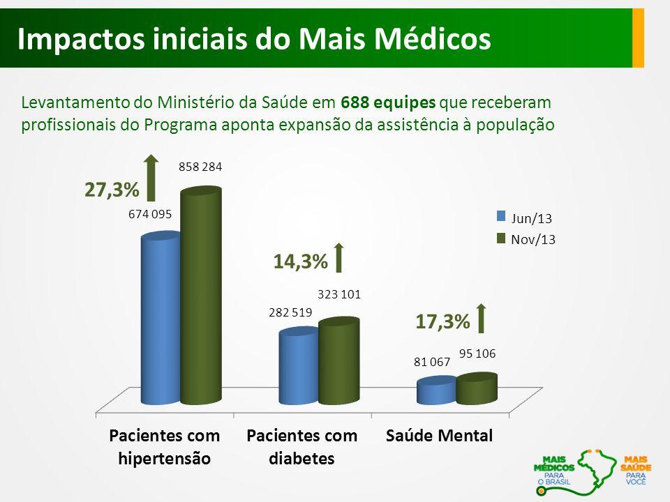 Levantamento do Ministério da Saúde em 688 equipes que receberam profissionais do Programa aponta expansão da assistência à população Impactos iniciais do Mais Médicos Jun/13 Nov/13 27,3% 14,3% 17,3%