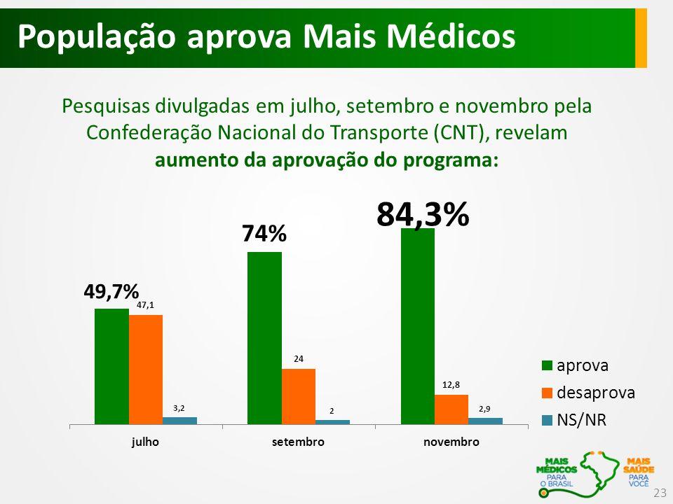 População aprova Mais Médicos Pesquisas divulgadas em julho, setembro e novembro pela Confederação Nacional do Transporte (CNT), revelam aumento da aprovação do programa: 23