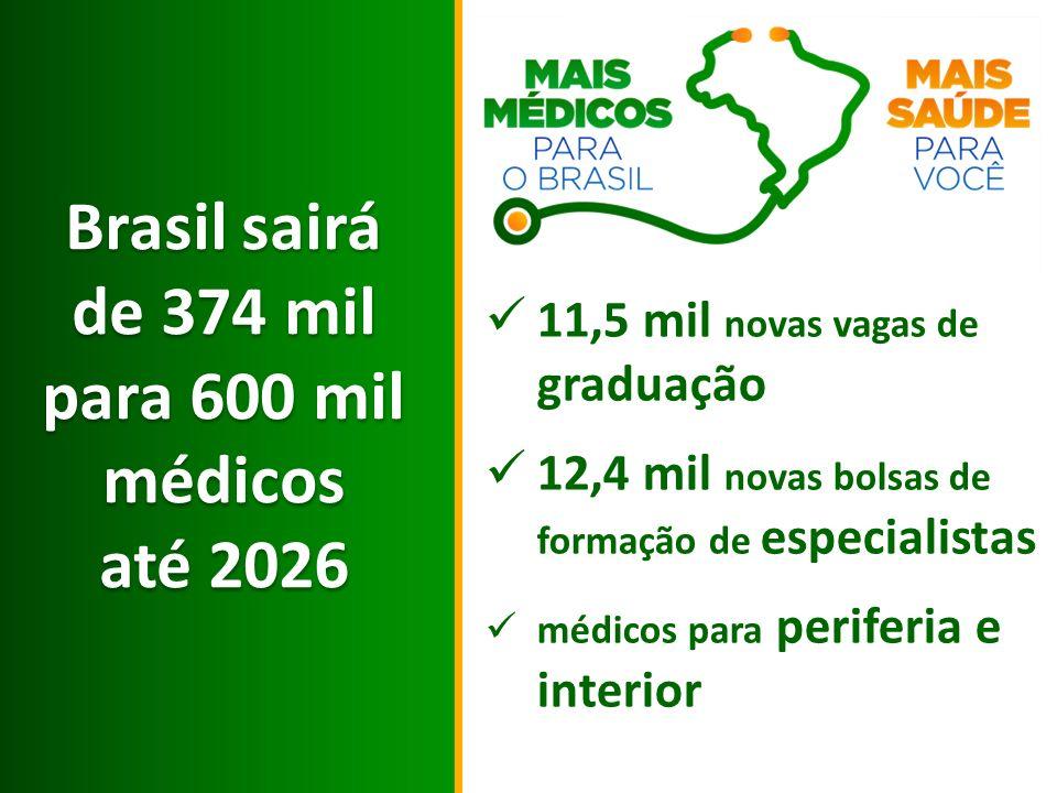 Brasil sairá de 374 mil para 600 mil médicos até 2026 Brasil sairá de 374 mil para 600 mil médicos até 2026 11,5 mil novas vagas de graduação 12,4 mil novas bolsas de formação de especialistas médicos para periferia e interior