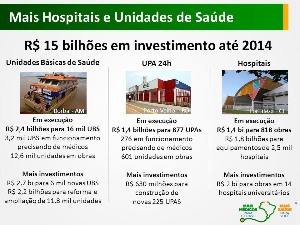 UPA 24h Em execução R$ 1,4 bilhões para 877 UPAs 276 em funcionamento precisando de médicos 601 unidades em obras Mais investimentos R$ 630 milhões para construção de novas 225 UPAS Mais Hospitais e Unidades de Saúde R$ 15 bilhões em investimento até 2014 Hospitais Em execução R$ 1,4 bi para 818 obras R$ 1,8 bilhões para equipamentos de 2,5 mil hospitais Mais investimentos R$ 2 bi para obras em 14 hospitais universitários Unidades Básicas de Saúde Em execução R$ 2,4 bilhões para 16 mil UBS 3,2 mil UBS em funcionamento precisando de médicos 12,6 mil unidades em obras Mais investimentos R$ 2,7 bi para 6 mil novas UBS R$ 2,2 bilhões para reforma e ampliação de 11,8 mil unidades Porto Velho – RO Borba - AM Fortaleza - CE 5