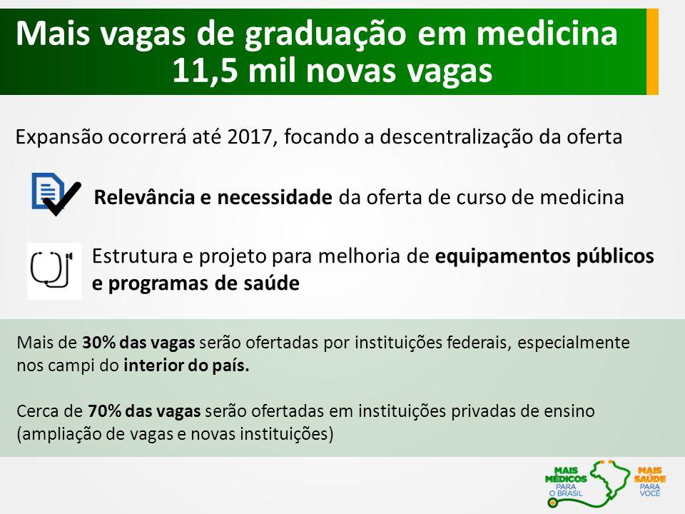 Expansão ocorrerá até 2017, focando a descentralização da oferta Mais vagas de graduação em medicina 11,5 mil novas vagas Mais de 30% das vagas serão ofertadas por instituições federais, especialmente nos campi do interior do país.