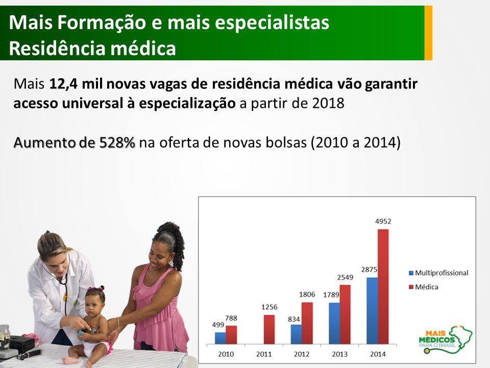 Mais 12,4 mil novas vagas de residência médica vão garantir acesso universal à especialização a partir de 2018 Aumento de 528% Aumento de 528% na oferta de novas bolsas (2010 a 2014) Mais Formação e mais especialistas Residência médica