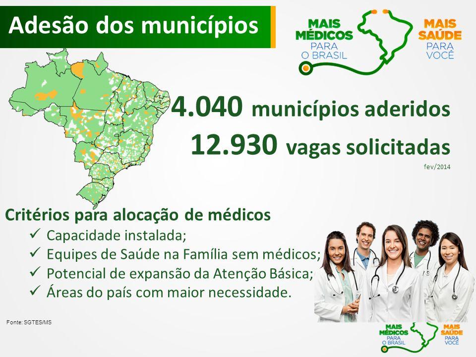 4.040 municípios aderidos 12.930 vagas solicitadas fev/2014 Critérios para alocação de médicos Capacidade instalada; Equipes de Saúde na Família sem médicos; Potencial de expansão da Atenção Básica; Áreas do país com maior necessidade.