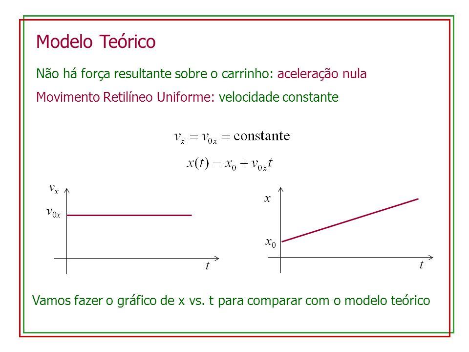 Modelo Teórico Não há força resultante sobre o carrinho: aceleração nula Movimento Retilíneo Uniforme: velocidade constante t x x0x0 t vxvx v0xv0x Vamos fazer o gráfico de x vs.