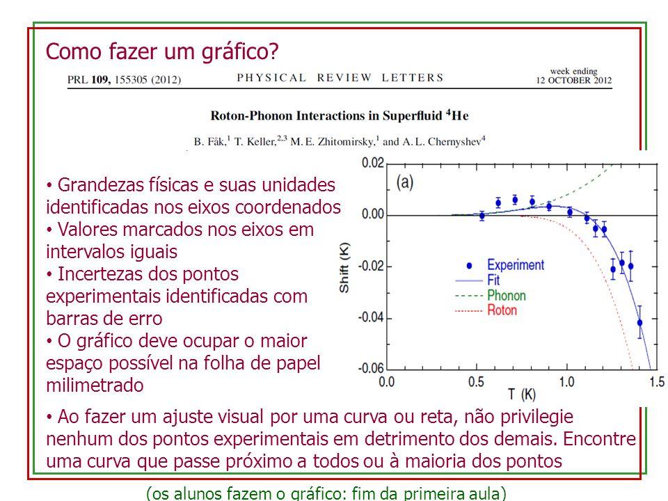 Como fazer um gráfico? Grandezas físicas e suas unidades identificadas nos eixos coordenados Valores marcados nos eixos em intervalos iguais Incerteza
