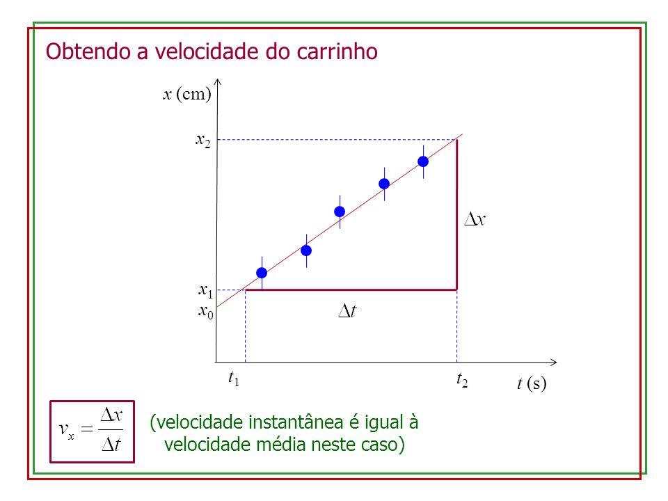 x1x1 t2t2 t1t1 Obtendo a velocidade do carrinho t (s) x0x0 x (cm) x2x2 (velocidade instantânea é igual à velocidade média neste caso)