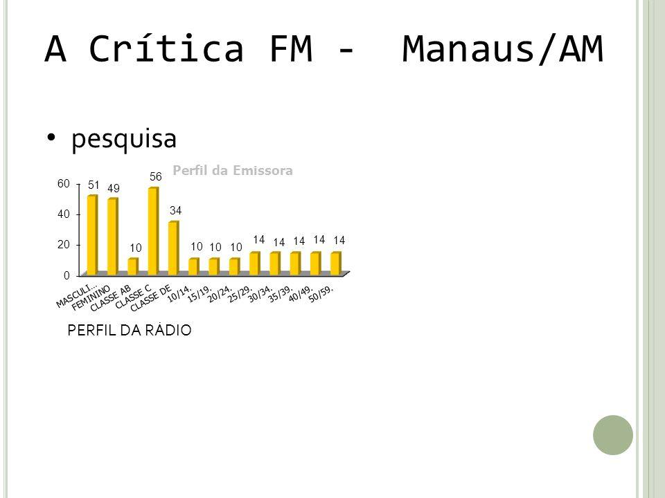 A Crítica FM - Manaus/AM pesquisa PERFIL DA RÁDIO