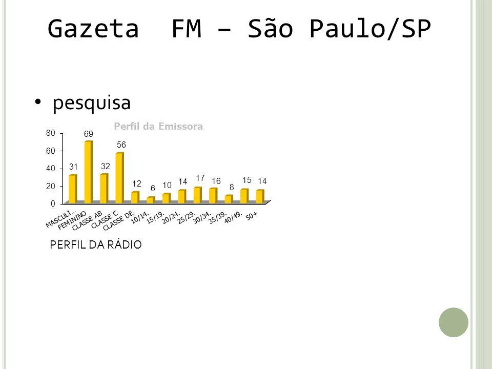 Gazeta FM – São Paulo/SP pesquisa PERFIL DA RÁDIO