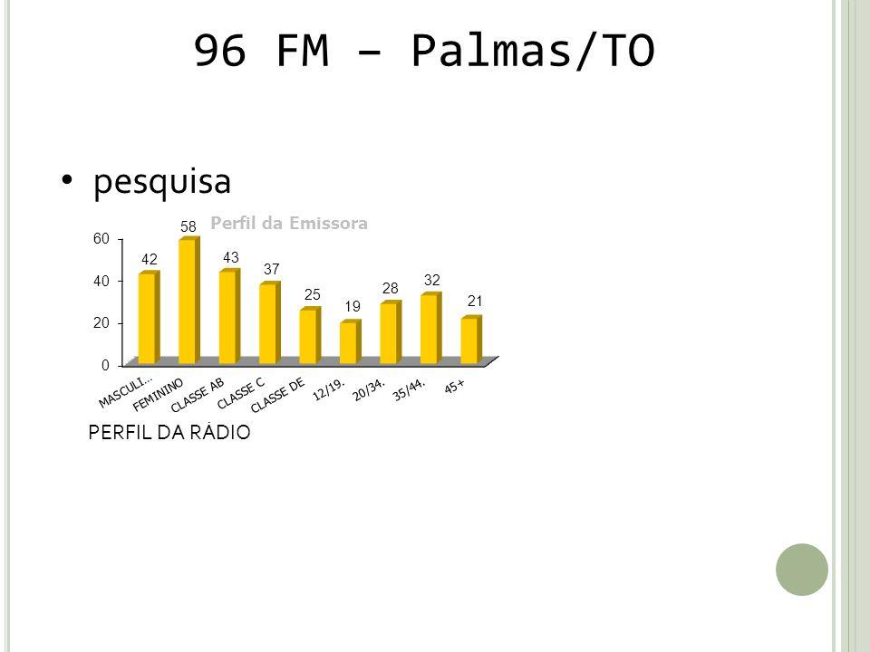 96 FM – Palmas/TO pesquisa PERFIL DA RÁDIO