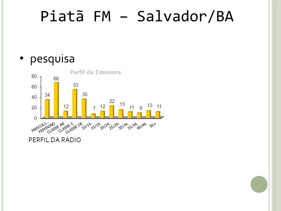 Piatã FM – Salvador/BA pesquisa PERFIL DA RÁDIO