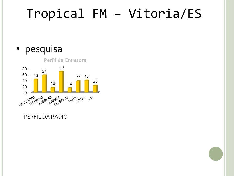 Tropical FM – Vitoria/ES pesquisa PERFIL DA RÁDIO