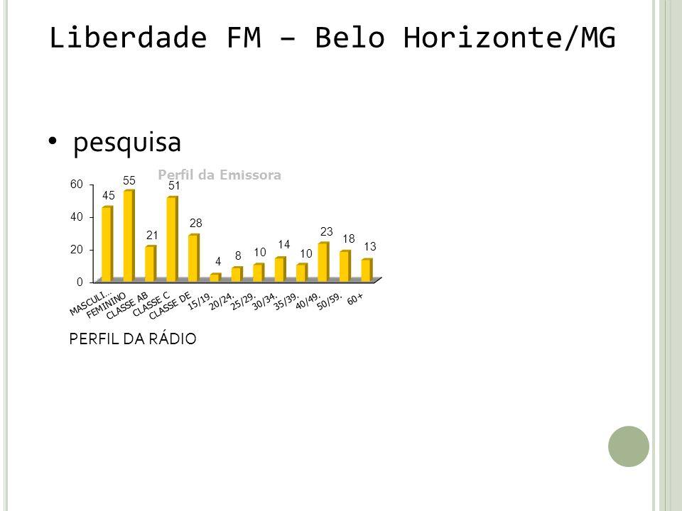 Liberdade FM – Belo Horizonte/MG pesquisa PERFIL DA RÁDIO