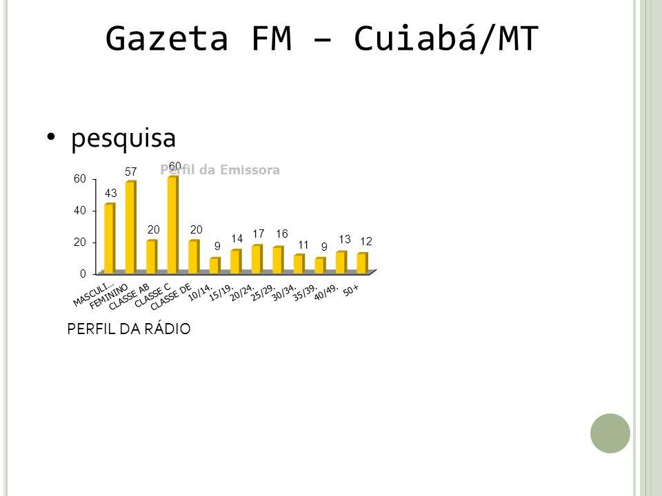 Gazeta FM – Cuiabá/MT pesquisa PERFIL DA RÁDIO
