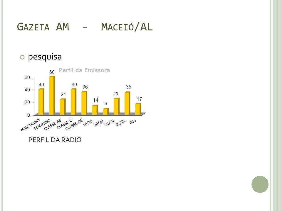 G AZETA AM - M ACEIÓ /AL pesquisa PERFIL DA RÁDIO