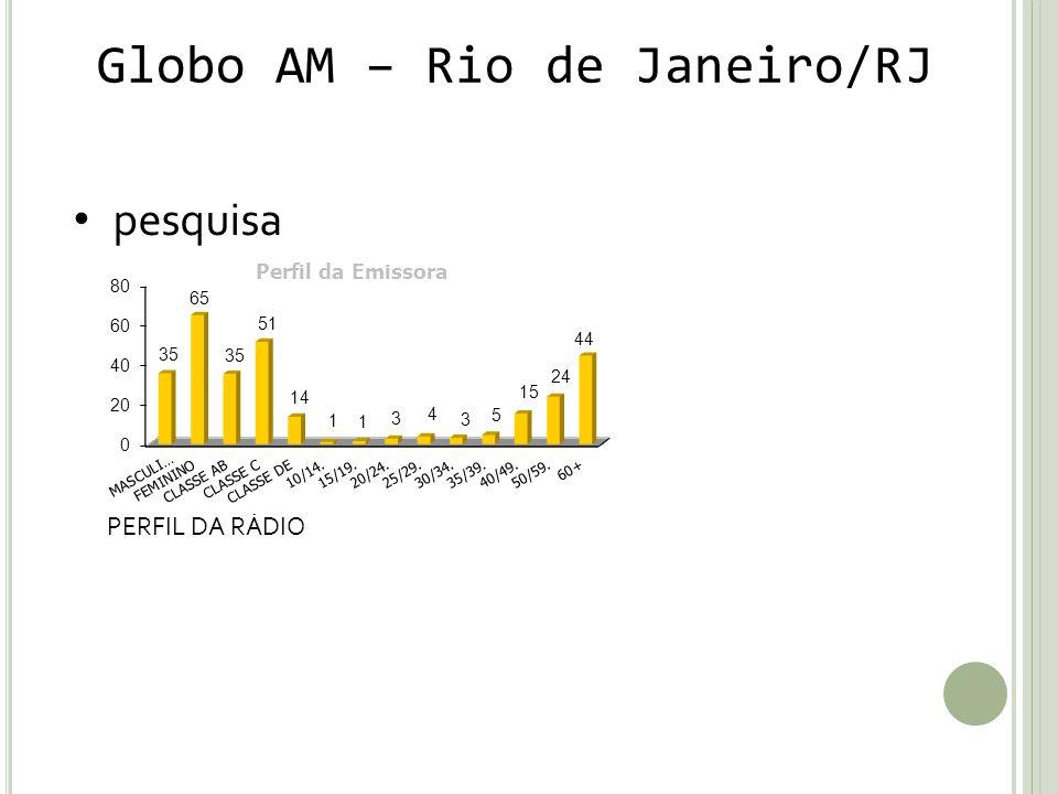Globo AM – Rio de Janeiro/RJ pesquisa PERFIL DA RÁDIO