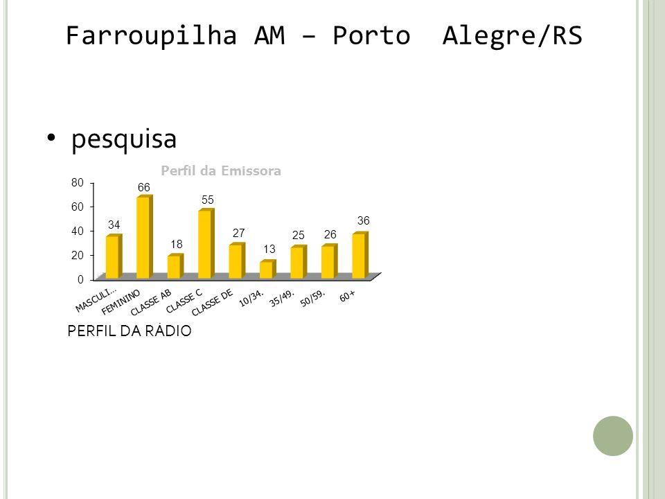 Farroupilha AM – Porto Alegre/RS pesquisa PERFIL DA RÁDIO