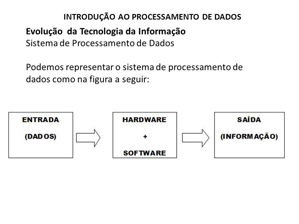 Evolução da Tecnologia da Informação Sistema de Processamento de Dados Podemos representar o sistema de processamento de dados como na figura a seguir