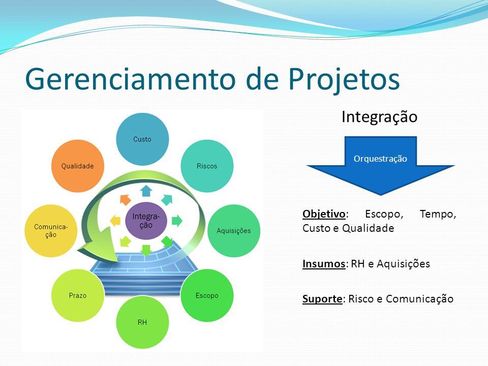 Gerenciamento de Projetos Integração Objetivo: Escopo, Tempo, Custo e Qualidade Insumos: RH e Aquisições Suporte: Risco e Comunicação Orquestração