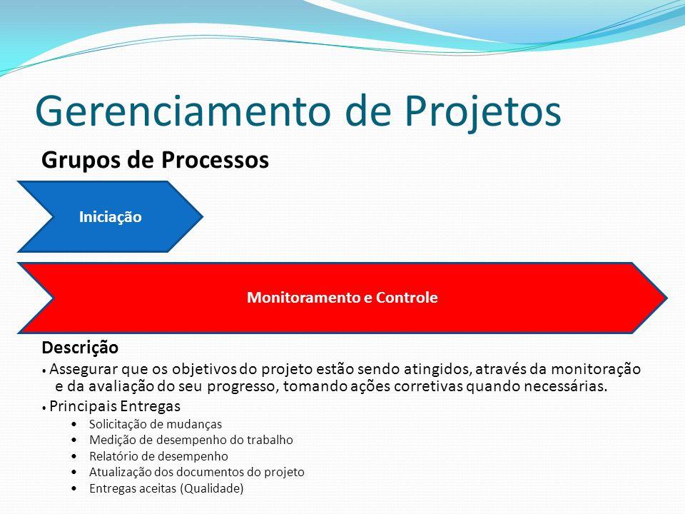 Gerenciamento de Projetos Grupos de Processos Descrição Assegurar que os objetivos do projeto estão sendo atingidos, através da monitoração e da avaliação do seu progresso, tomando ações corretivas quando necessárias.