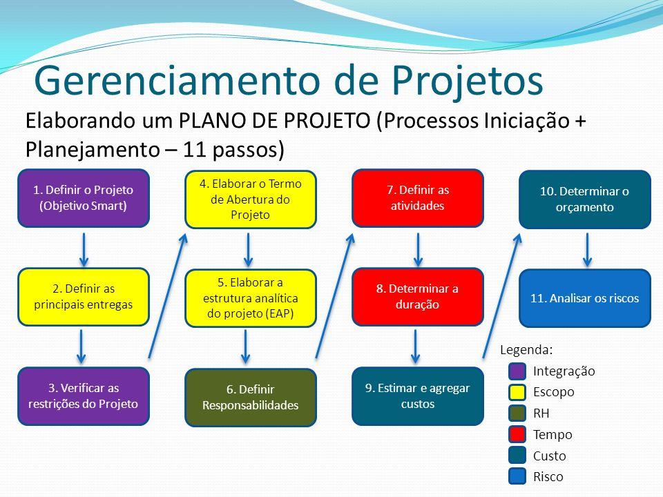 Gerenciamento de Projetos Elaborando um PLANO DE PROJETO (Processos Iniciação + Planejamento – 11 passos) 1. Definir o Projeto (Objetivo Smart) 2. Def