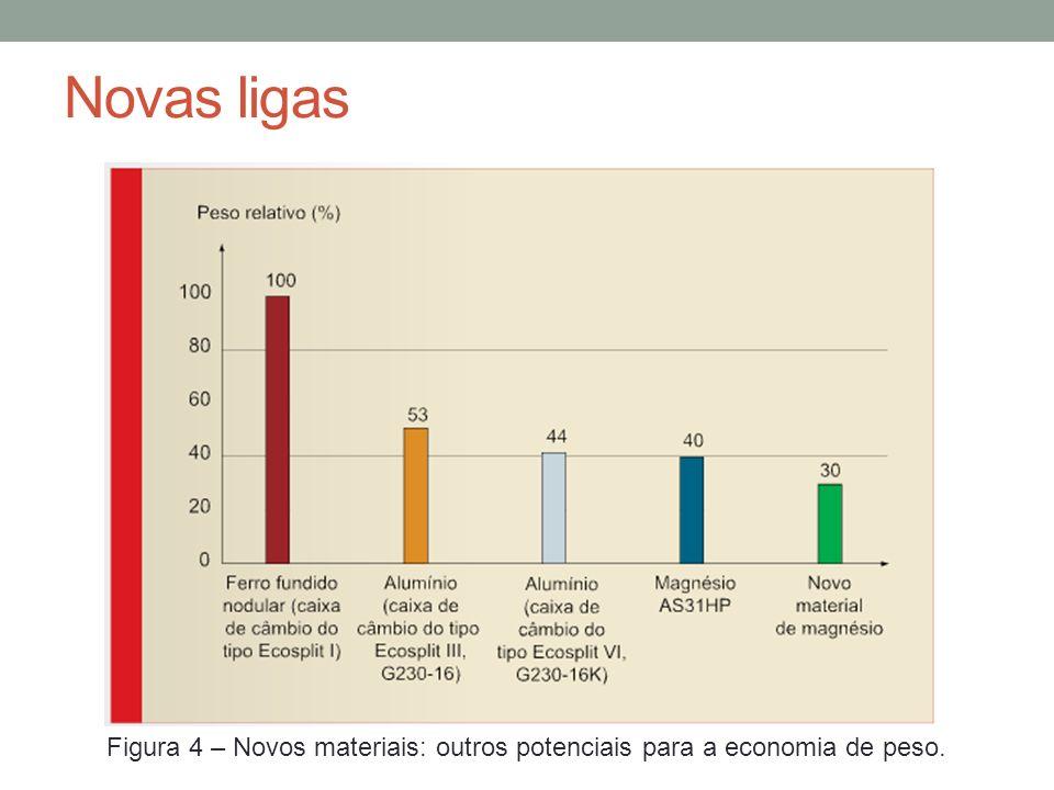 Novas ligas Figura 4 – Novos materiais: outros potenciais para a economia de peso.