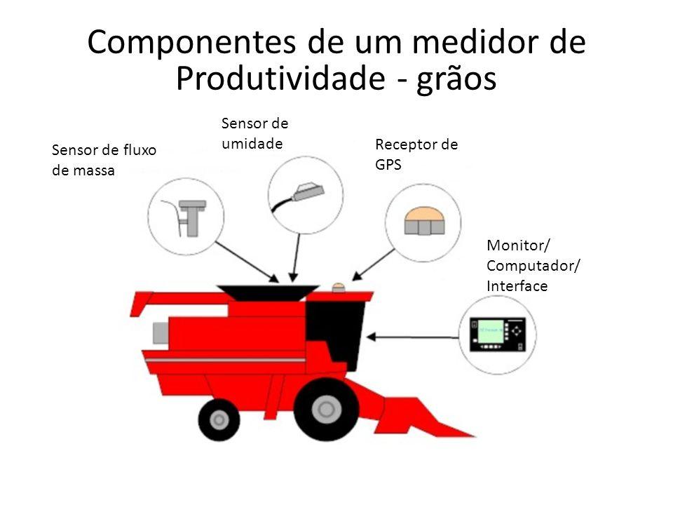 Componentes de um medidor de Produtividade - grãos Sensor de fluxo de massa Sensor de umidade Receptor de GPS Monitor/ Computador/ Interface