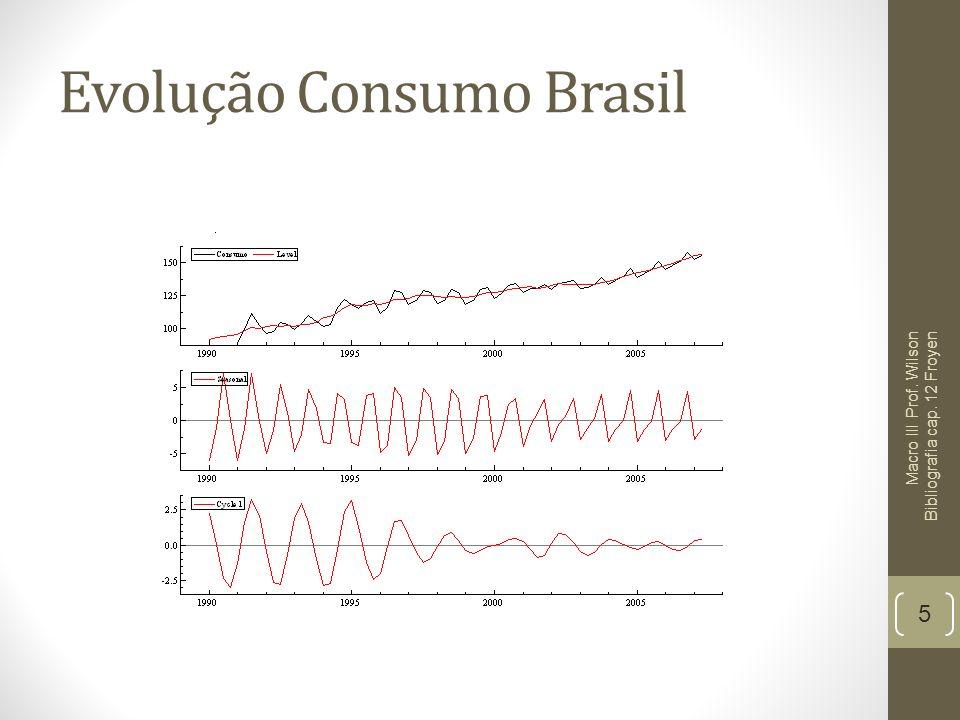Evolução Consumo Brasil 5 Macro III Prof. Wilson Bibliografia cap. 12 Froyen