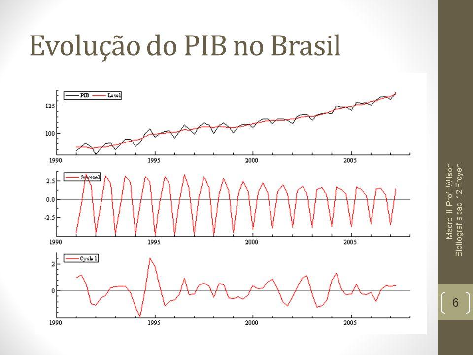 Evolução do PIB no Brasil 6 Macro III Prof. Wilson Bibliografia cap. 12 Froyen