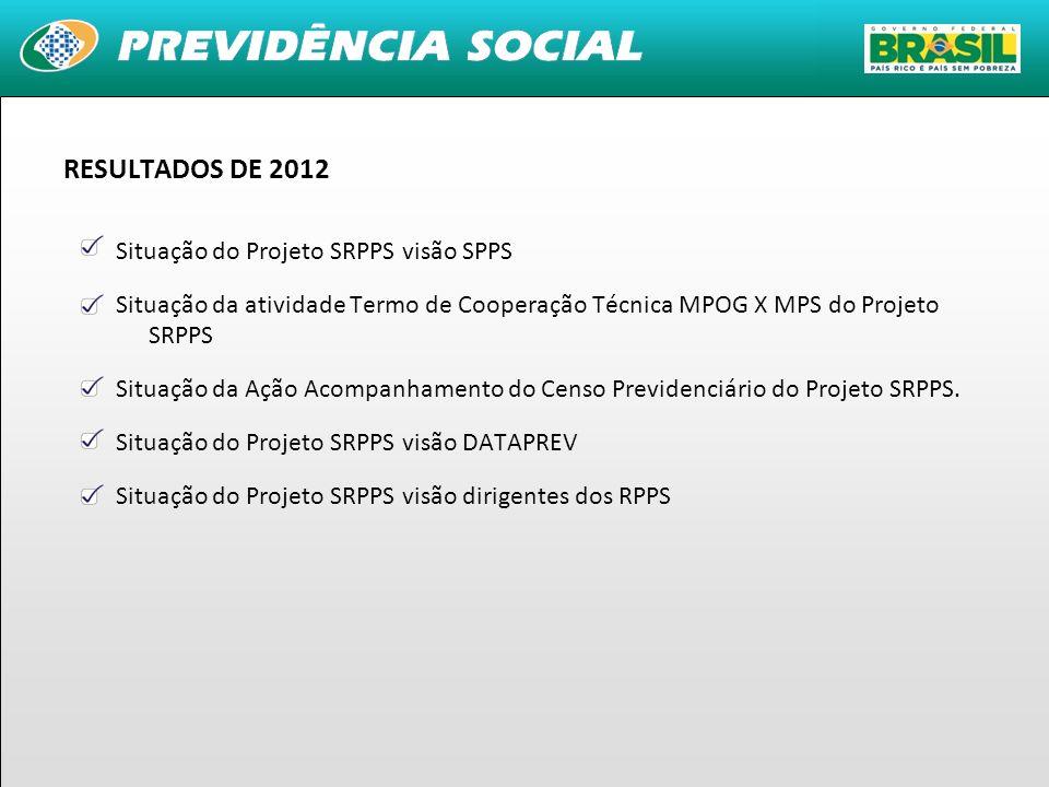 6 RESULTADOS DE 2012 Situação do Projeto SRPPS visão SPPS Situação da atividade Termo de Cooperação Técnica MPOG X MPS do Projeto SRPPS Situação da Aç