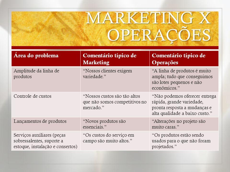 MARKETING X OPERAÇÕES Área do problemaComentário típico de Marketing Comentário típico de Operações Amplitude da linha de produtos Nossos clientes exi