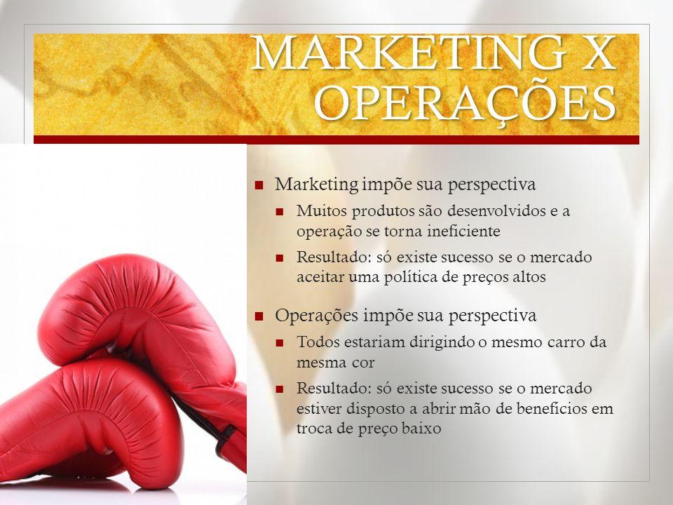 MARKETING X OPERAÇÕES Marketing impõe sua perspectiva Muitos produtos são desenvolvidos e a operação se torna ineficiente Resultado: só existe sucesso