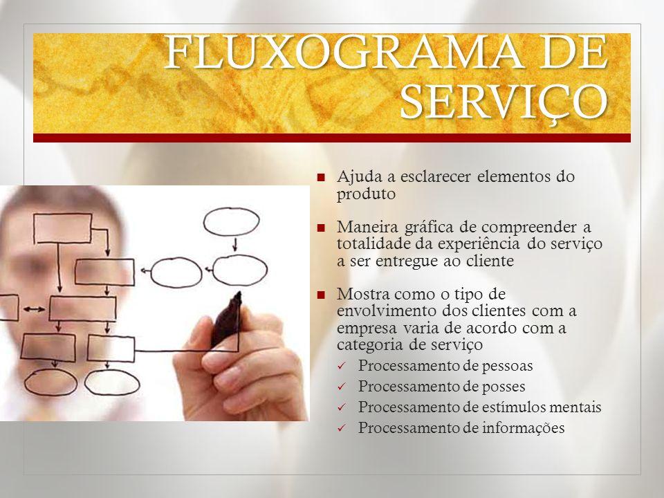 FLUXOGRAMA DE SERVIÇO Ajuda a esclarecer elementos do produto Maneira gráfica de compreender a totalidade da experiência do serviço a ser entregue ao