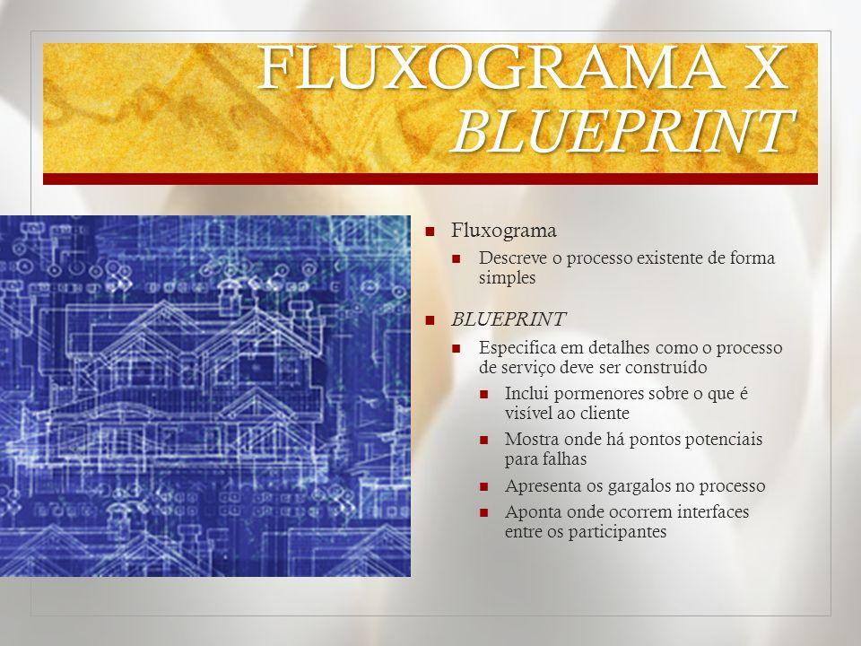 FLUXOGRAMA X BLUEPRINT Fluxograma Descreve o processo existente de forma simples BLUEPRINT Especifica em detalhes como o processo de serviço deve ser