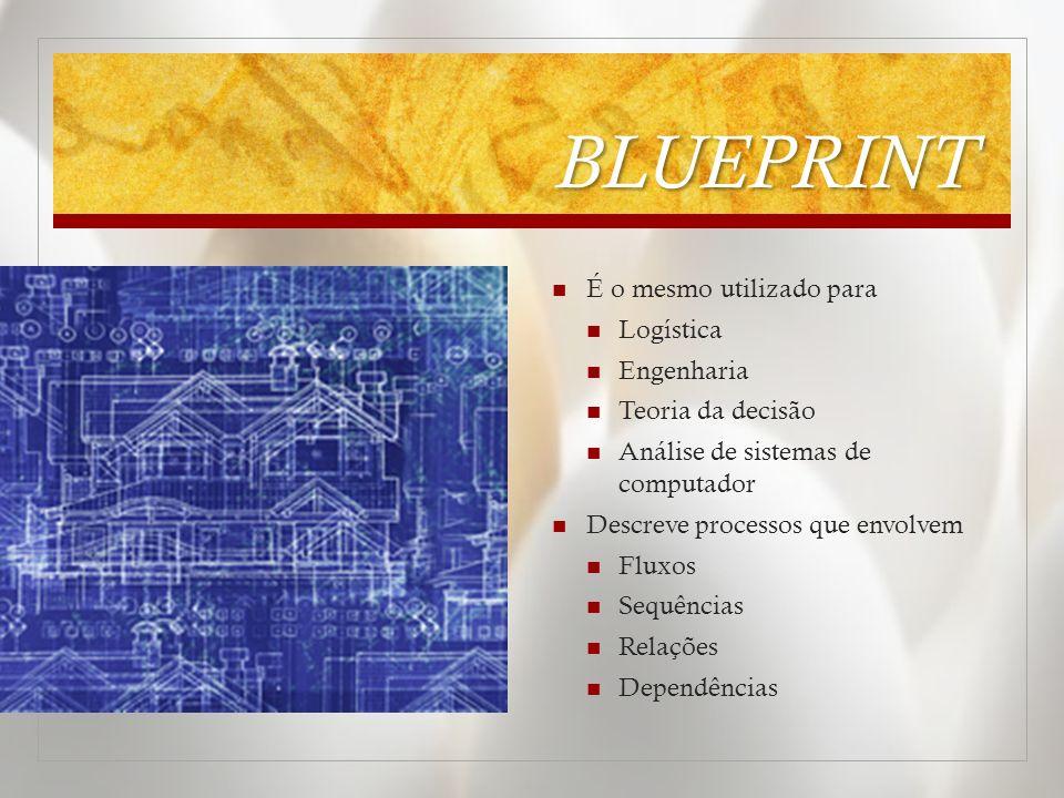 BLUEPRINT É o mesmo utilizado para Logística Engenharia Teoria da decisão Análise de sistemas de computador Descreve processos que envolvem Fluxos Seq