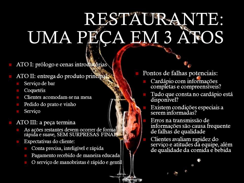 RESTAURANTE: UMA PEÇA EM 3 ATOS ATO I: prólogo e cenas introdutórias ATO II: entrega do produto principal Serviço de bar Coquetéis Clientes acomodam-s