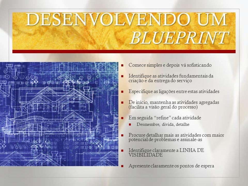 DESENVOLVENDO UM BLUEPRINT Comece simples e depois vá sofisticando Identifique as atividades fundamentais da criação e da entrega do serviço Especifiq