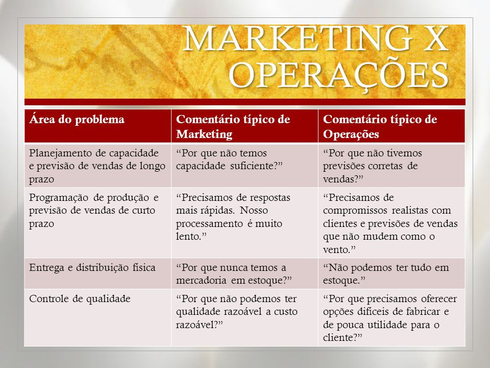 MARKETING X OPERAÇÕES Área do problemaComentário típico de Marketing Comentário típico de Operações Amplitude da linha de produtos Nossos clientes exigem variedade.