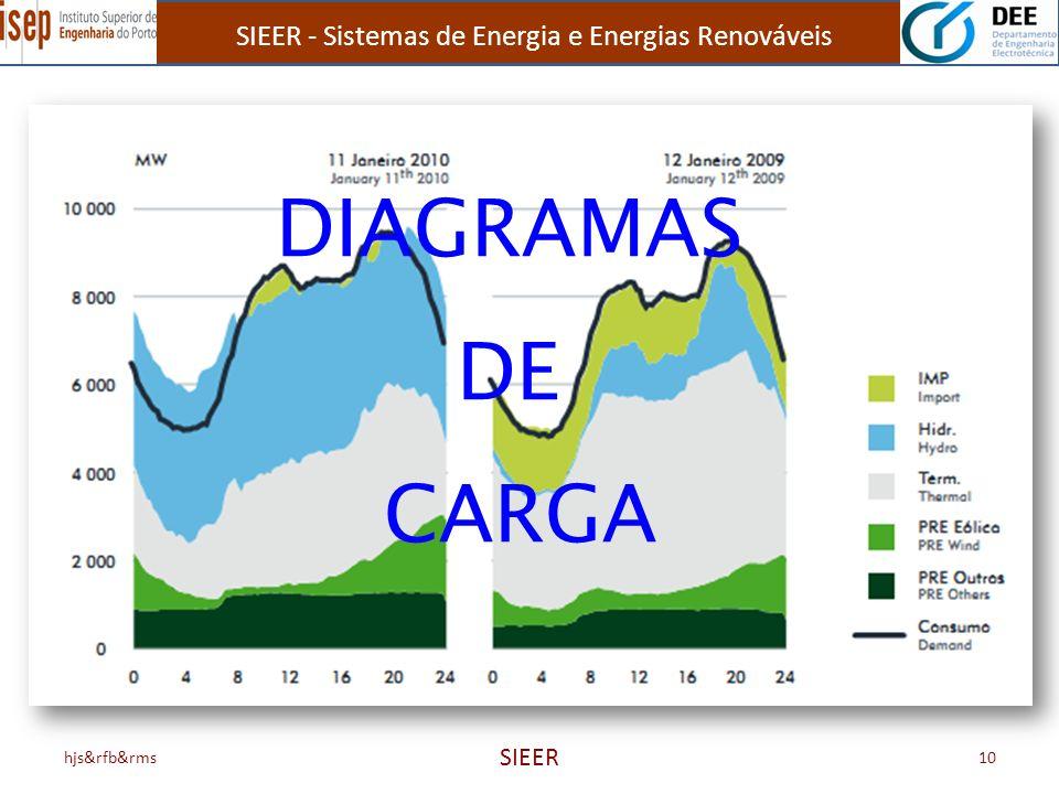 SIEER - Sistemas de Energia e Energias Renováveis SIEER DIAGRAMAS DE CARGA hjs&rfb&rms10