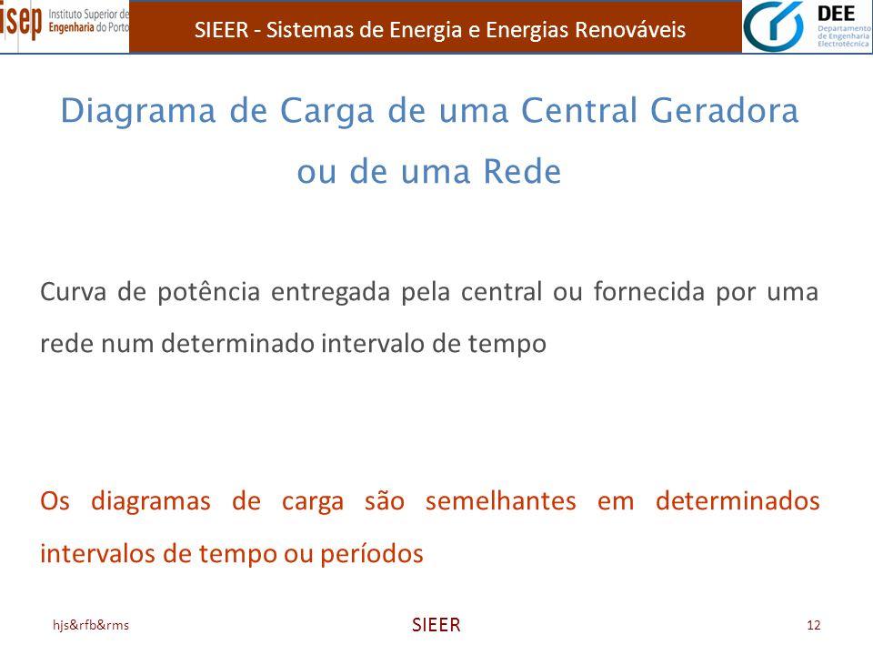 SIEER - Sistemas de Energia e Energias Renováveis hjs&rfb&rms SIEER 12 Diagrama de Carga de uma Central Geradora ou de uma Rede Curva de potência entr